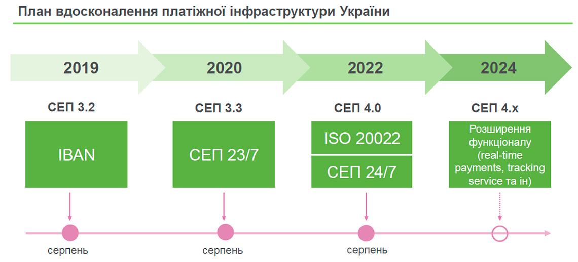 План совершенствования платежной инфраструктуры Украины