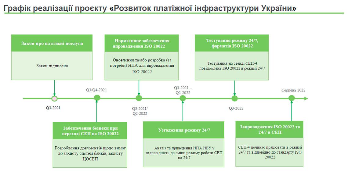 График реализации проекта Развитие платежной инфраструктуры Украины