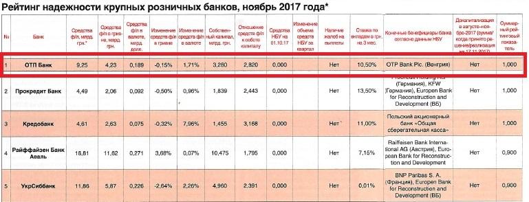 ОТП Банк очолив рейтинг надійності банків